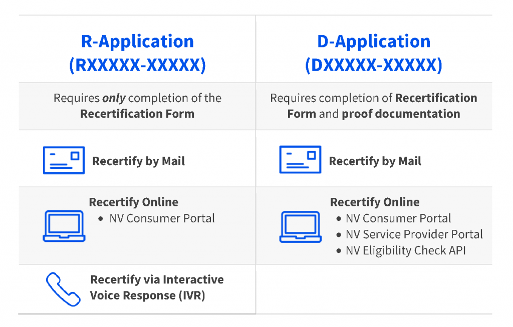 This image provides an overview of the two different recertification application types.