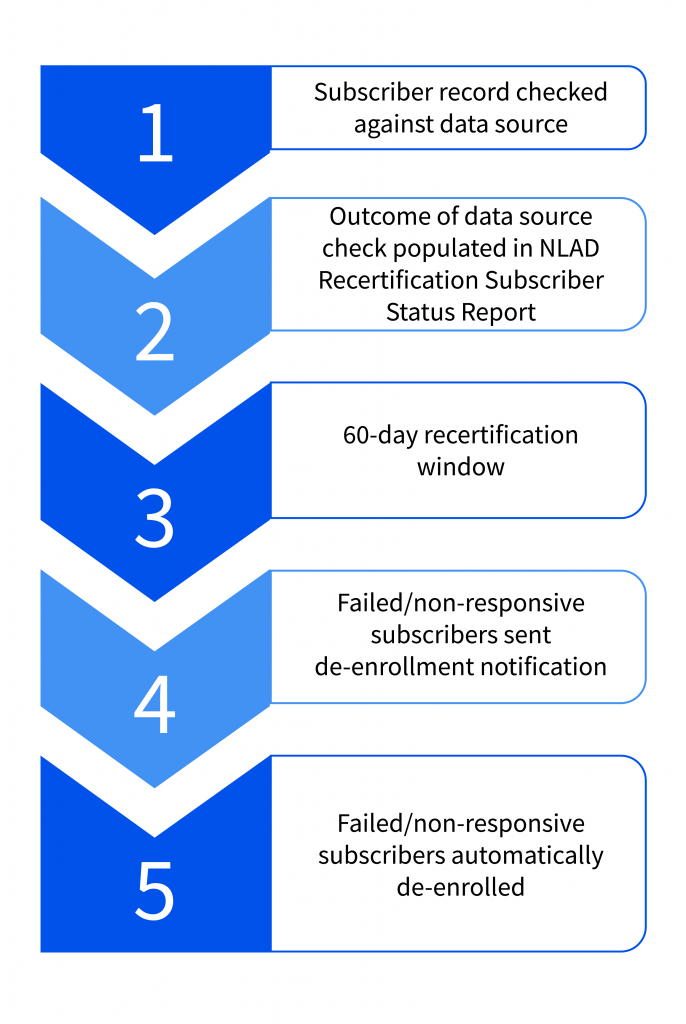 This image provides a breakdown of the step-by-step recertification process.