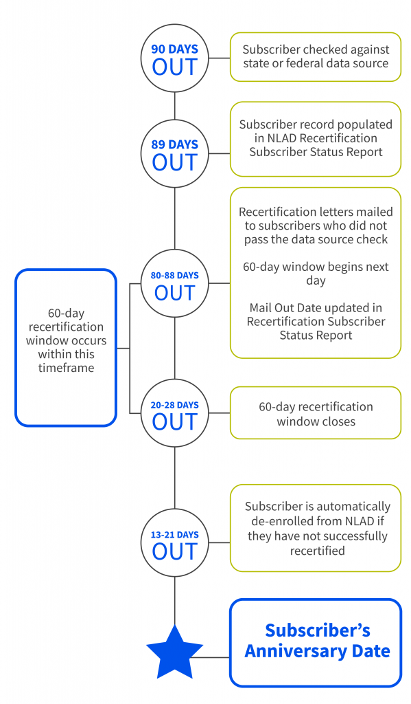 This image provides a breakdown of the recertification timeline.