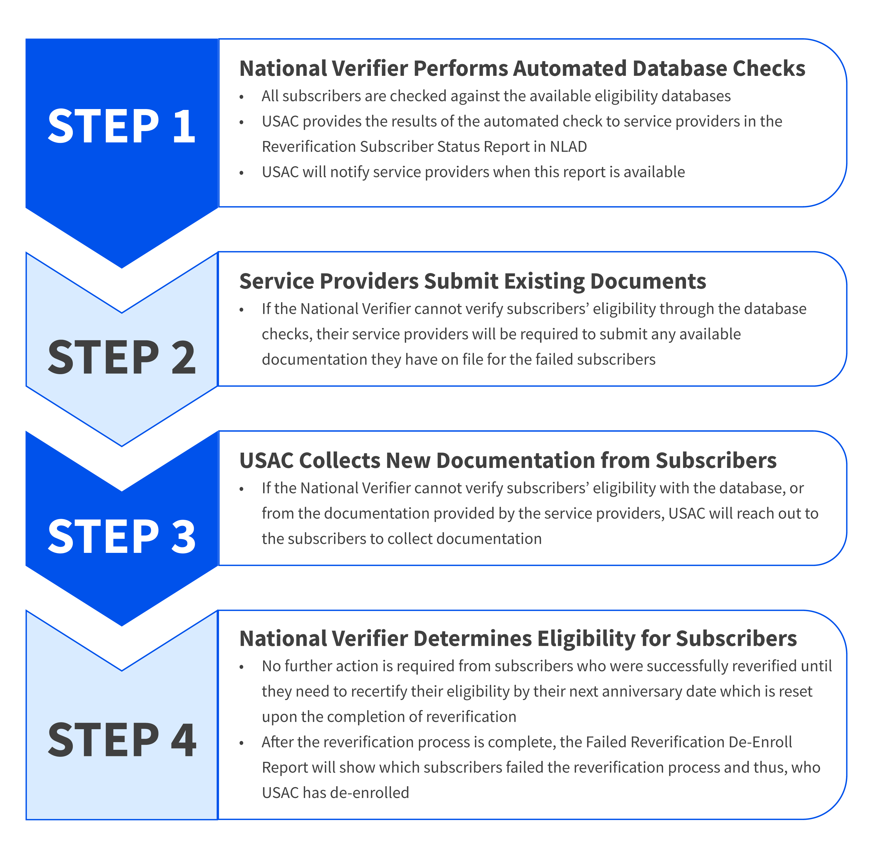 This image providers a step-by-step overview of the reverification process.