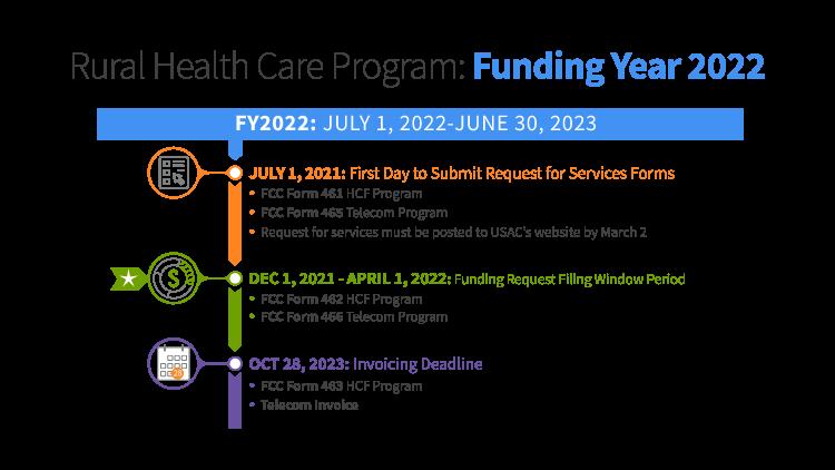 RHC fund year 2022 graphic